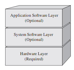 Image: Model layers of an embedded system