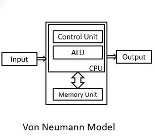 Fig. 2: Von Neumann Model
