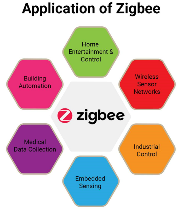 Graphic Zigbee applications