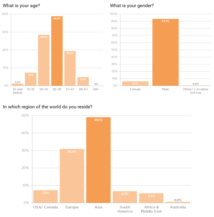 Imaginghub survey results demographics