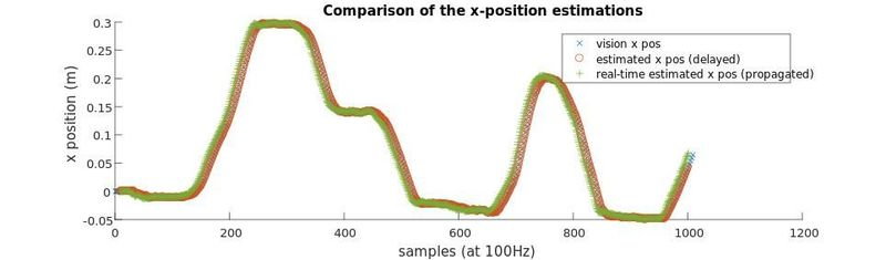 Figure 2: Motion used for testing the DKF; comparison of the x-position estimates