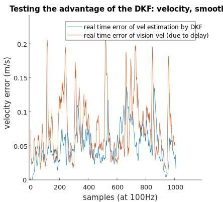 Figure 4: Testing the advantage of the DKF by comparing position and velocity errors